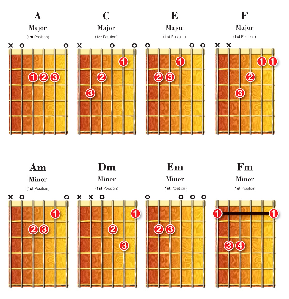 chordsatof